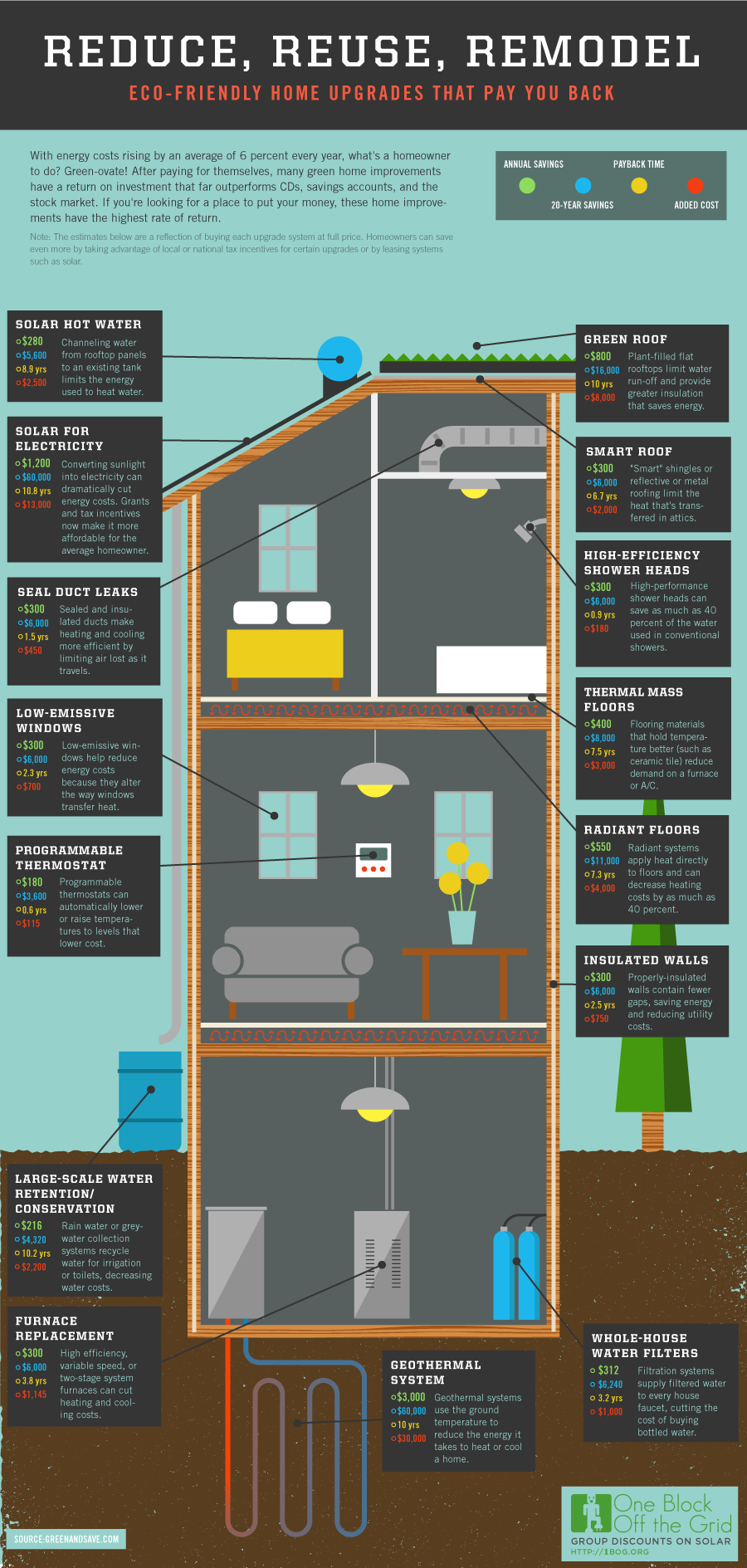 infographic home projects that pay you back Home Improvements That Pay You Back
